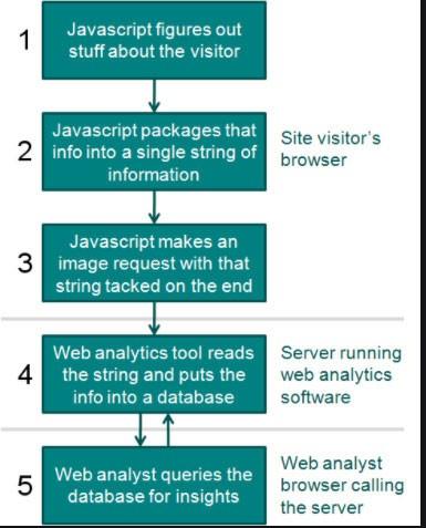 Best website analytics tools