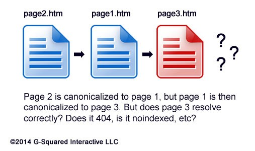 Canonical Tags and why they are Important