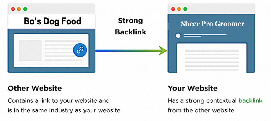 How To Do Competitor Backlink Analysis
