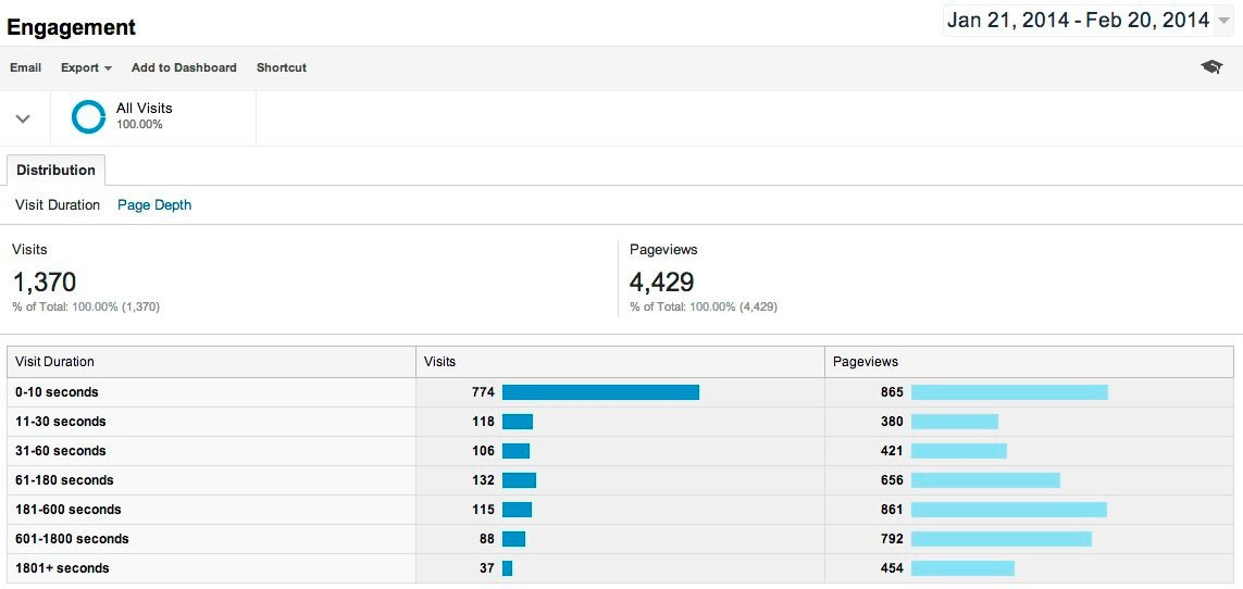 Integrating Google Analytics with Your Wix Site