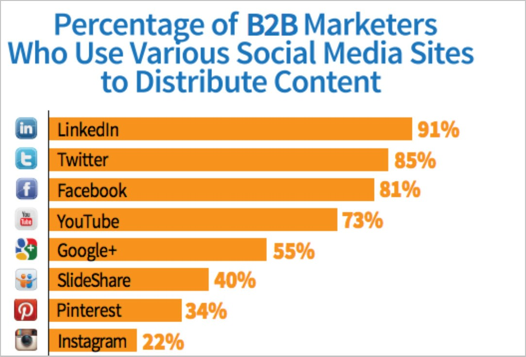 B2B Social Media Marketing Strategies that Work!